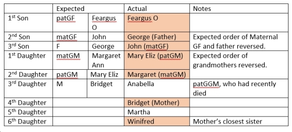 Table analysing use of traditional Irish naming pattern in naming of children