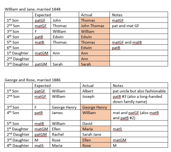 Tables analysing use of traditional English naming pattern in naming of children