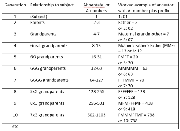 Table showing organisation of generations by Ahnentafel numbers